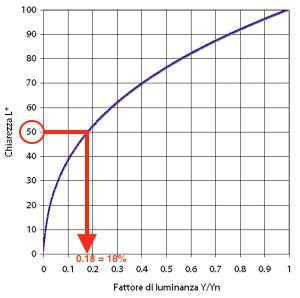 sistema zonale - grafico grigio medio