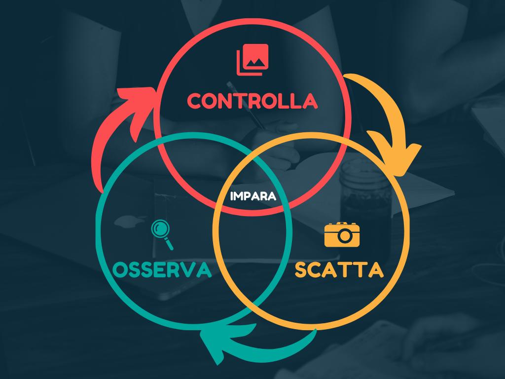 Corso di fotografia - infografica