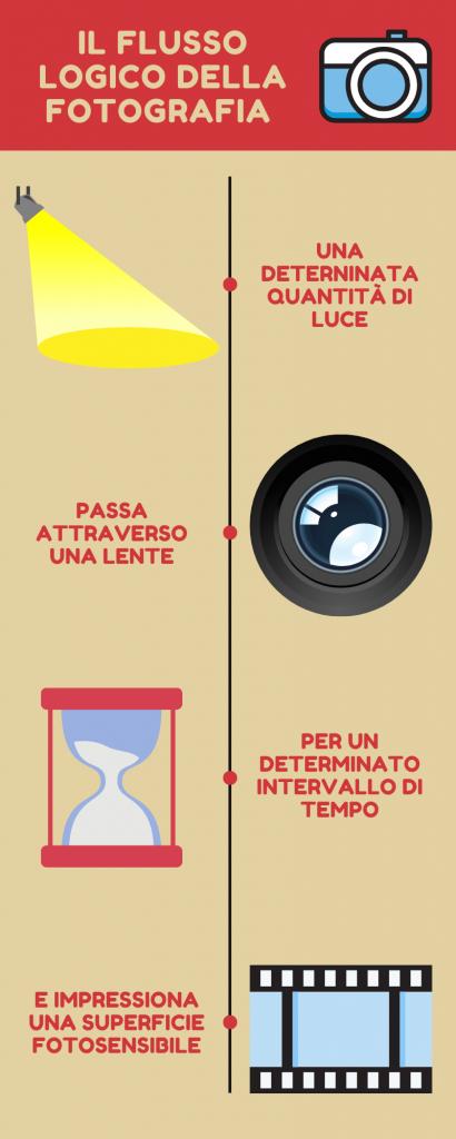 Infografica Processo fotografia