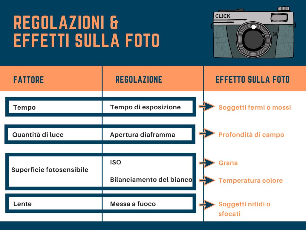 infografica regolazioni macchina fotografica